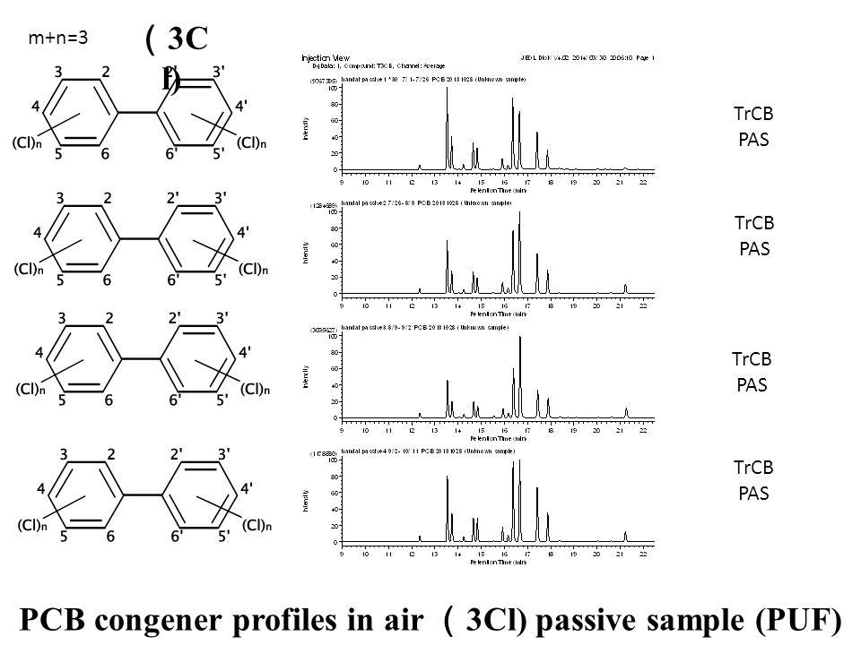 TrCB PAS TrCB PAS TrCB PAS TrCB PAS PCB congener profiles in air ( 3Cl) passive sample (PUF) m+n=3 ( 3C l)