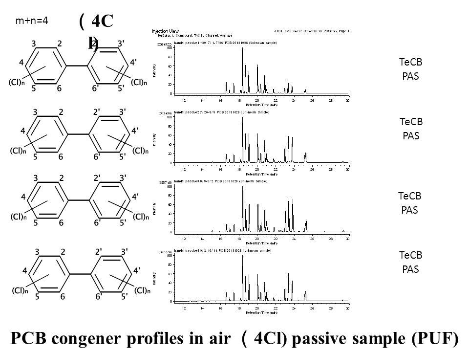 TeCB PAS TeCB PAS TeCB PAS TeCB PAS PCB congener profiles in air ( 4Cl) passive sample (PUF) m+n=4 ( 4C l)
