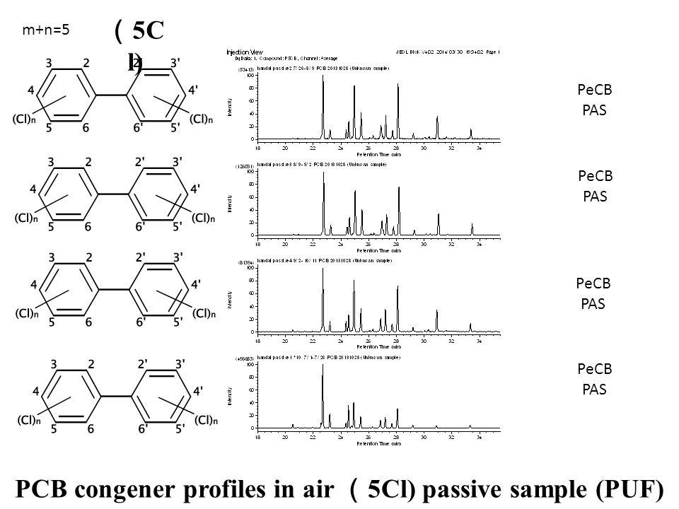 PeCB PAS PeCB PAS PeCB PAS PeCB PAS PCB congener profiles in air ( 5Cl) passive sample (PUF) m+n=5 ( 5C l)