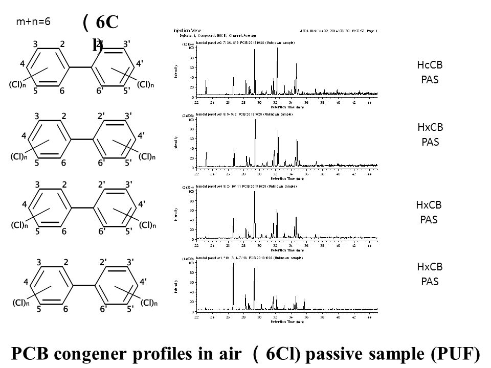HxCB PAS HxCB PAS HcCB PAS HxCB PAS PCB congener profiles in air ( 6Cl) passive sample (PUF) m+n=6 ( 6C l)