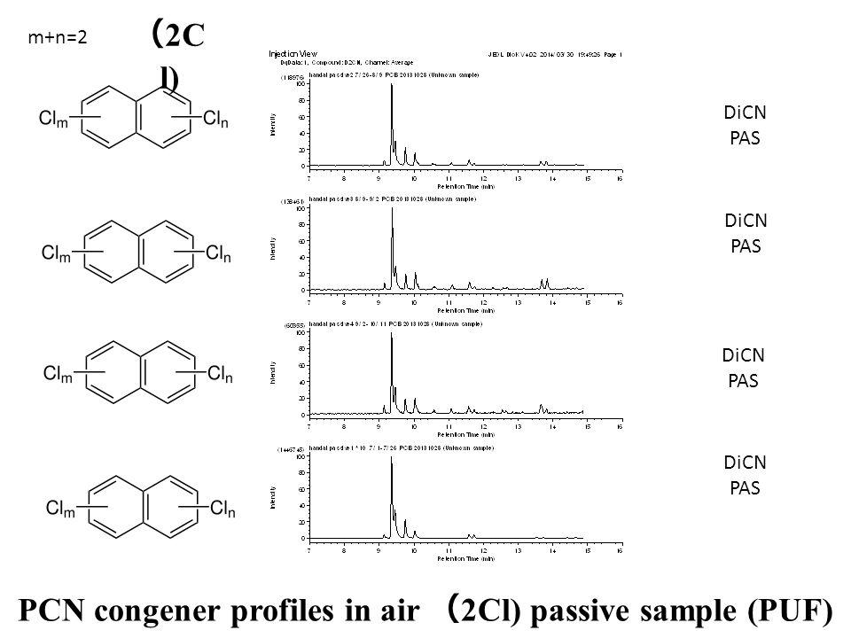 DiCN PAS DiCN PAS DiCN PAS DiCN PAS PCN congener profiles in air ( 2Cl) passive sample (PUF) m+n=2 ( 2C l)