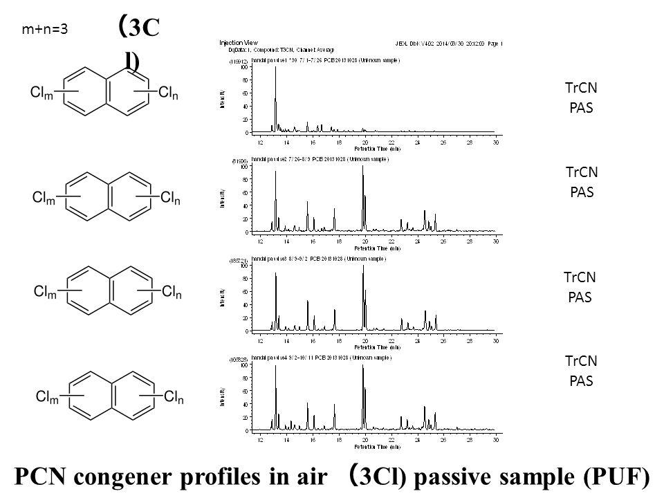 TrCN PAS TrCN PAS TrCN PAS TrCN PAS PCN congener profiles in air ( 3Cl) passive sample (PUF) m+n=3 ( 3C l)