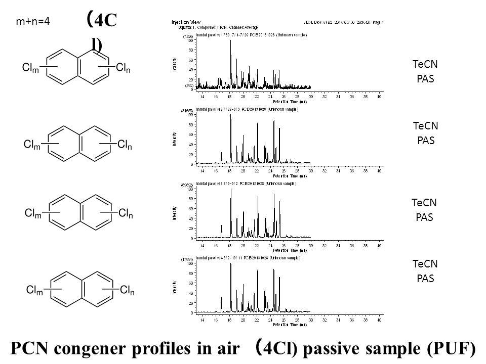 TeCN PAS TeCN PAS TeCN PAS TeCN PAS PCN congener profiles in air ( 4Cl) passive sample (PUF) m+n=4 ( 4C l)