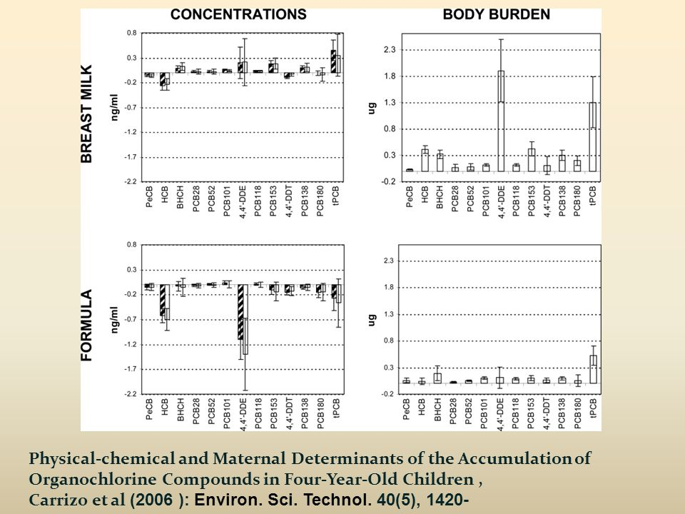 Physical-chemical and Maternal Determinants of the Accumulation of Organochlorine Compounds in Four-Year-Old Children, Carrizo et al (2006 ): Environ.