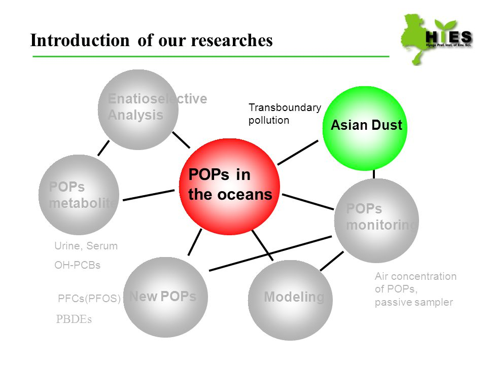 Asian Dust Desert Adsorption of POPs ? Asian dust Kobe city in 2007 April 2 The air concentrations of POPs has been investigated to reveal the transportation of POPs with Asian Dust in Hyogo since 2007.