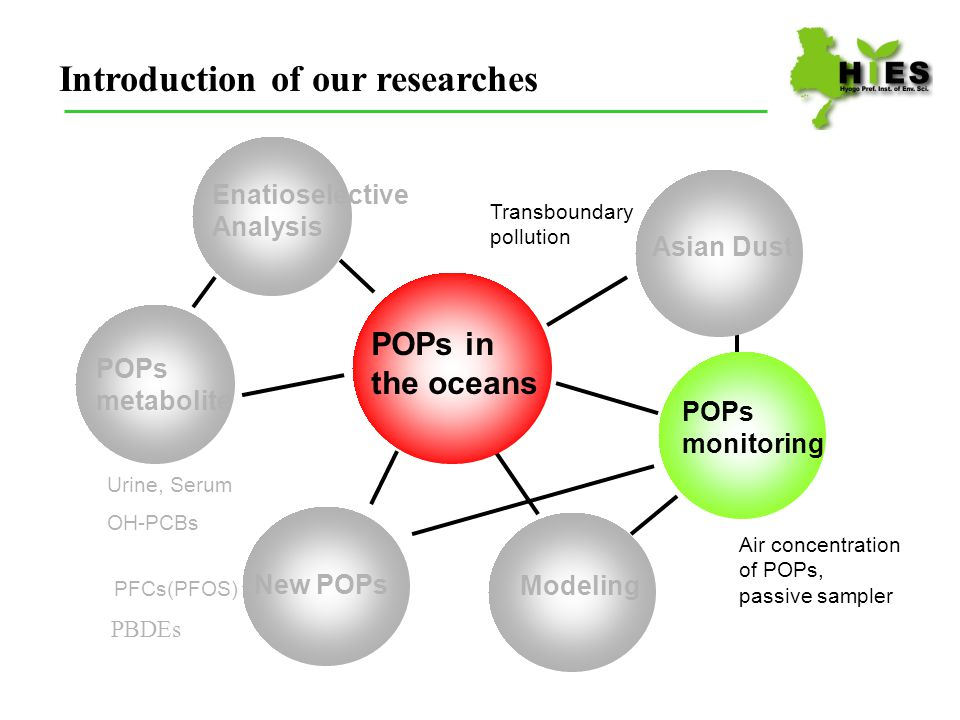 Introduction of our researches Asian Dust Transboundary pollution OH-PCBs Urine, Serum POPs metabolite POPs monitoring Enatioselective Analysis PFCs(PFOS) New POPs PBDEs Modeling POPs in the oceans Air concentration of POPs, passive sampler