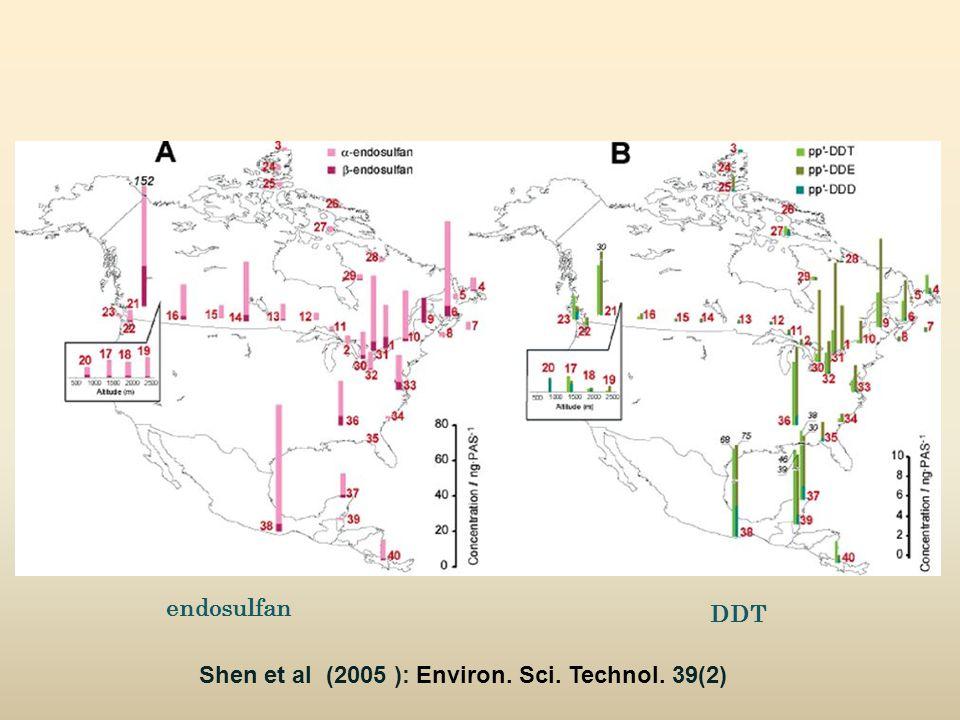Shen et al (2005 ): Environ. Sci. Technol. 39(2) endosulfan DDT