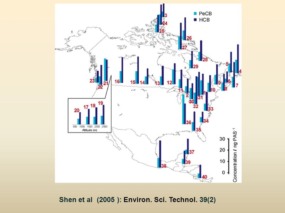 Shen et al (2005 ): Environ. Sci. Technol. 39(2)