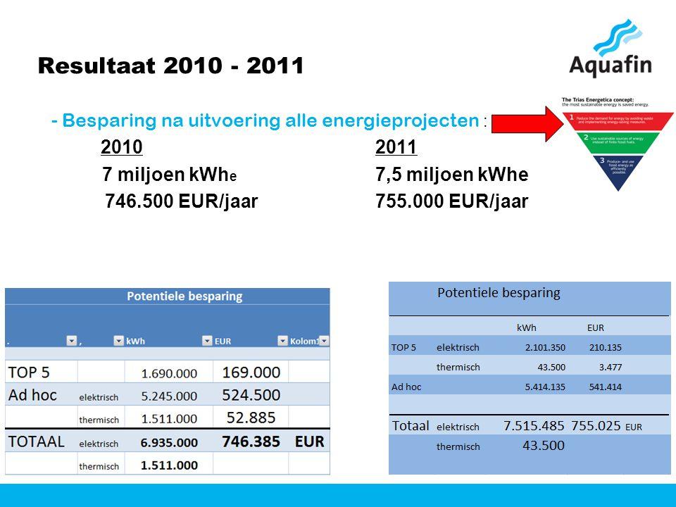 Resultaat 2010 - 2011 - Besparing na uitvoering alle energieprojecten : 20102011 7 miljoen kWh e 7,5 miljoen kWhe 746.500 EUR/jaar755.000 EUR/jaar