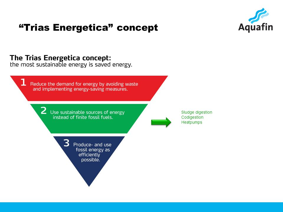 Trias Energetica concept Sludge digestion Codigestion Heatpumps
