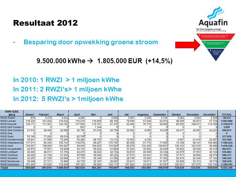 Resultaat 2012 - Besparing door opwekking groene stroom 9.500.000 kWhe  1.805.000 EUR (+14,5%) In 2010: 1 RWZI > 1 miljoen kWhe In 2011: 2 RWZI's> 1 miljoen kWhe In 2012: 5 RWZI's > 1miljoen kWhe