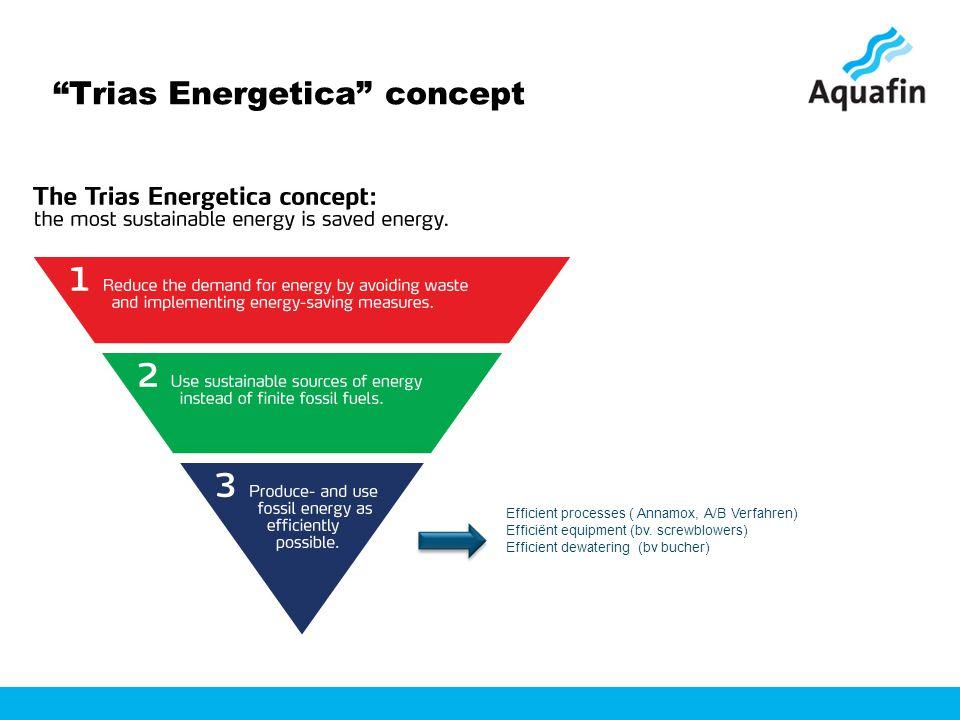 Trias Energetica concept Efficient processes ( Annamox, A/B Verfahren) Efficiënt equipment (bv.
