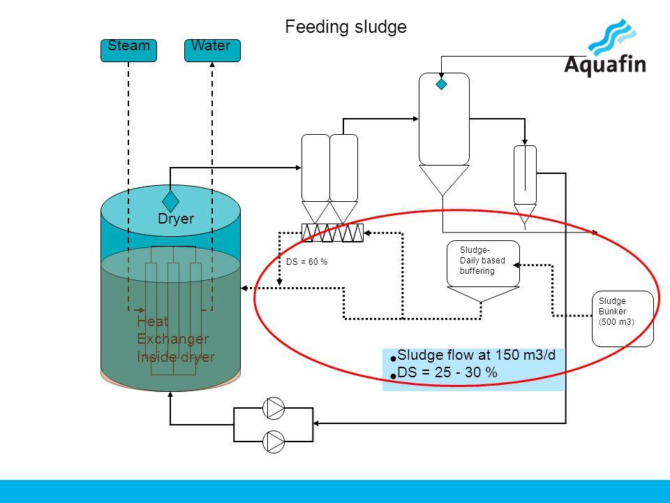 Sludge- Daily based buffering SteamWater Heat Exchanger Inside dryer Dryer Sludge Bunker (500 m3) Sludge flow at 150 m3/d DS = 25 - 30 % DS = 60 % Feeding sludge