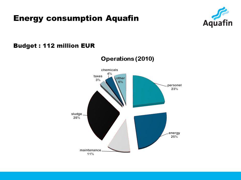 Energy consumption Aquafin Budget : 112 million EUR