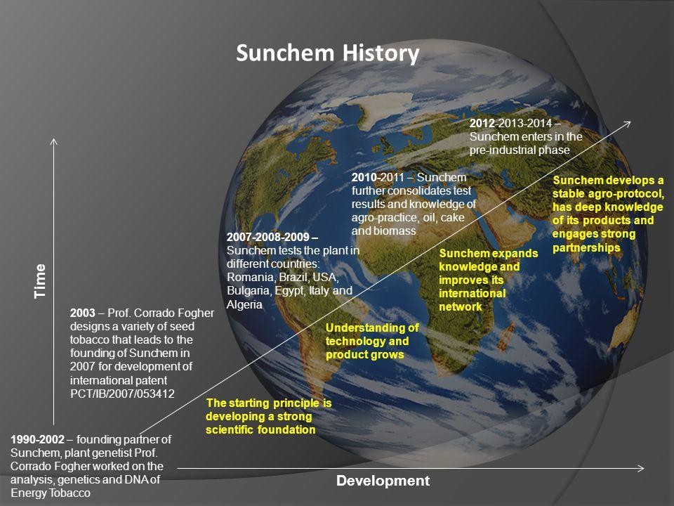 Sunchem History 2012-2013-2014 – Sunchem enters in the pre-industrial phase 1990-2002 – founding partner of Sunchem, plant genetist Prof. Corrado Fogh
