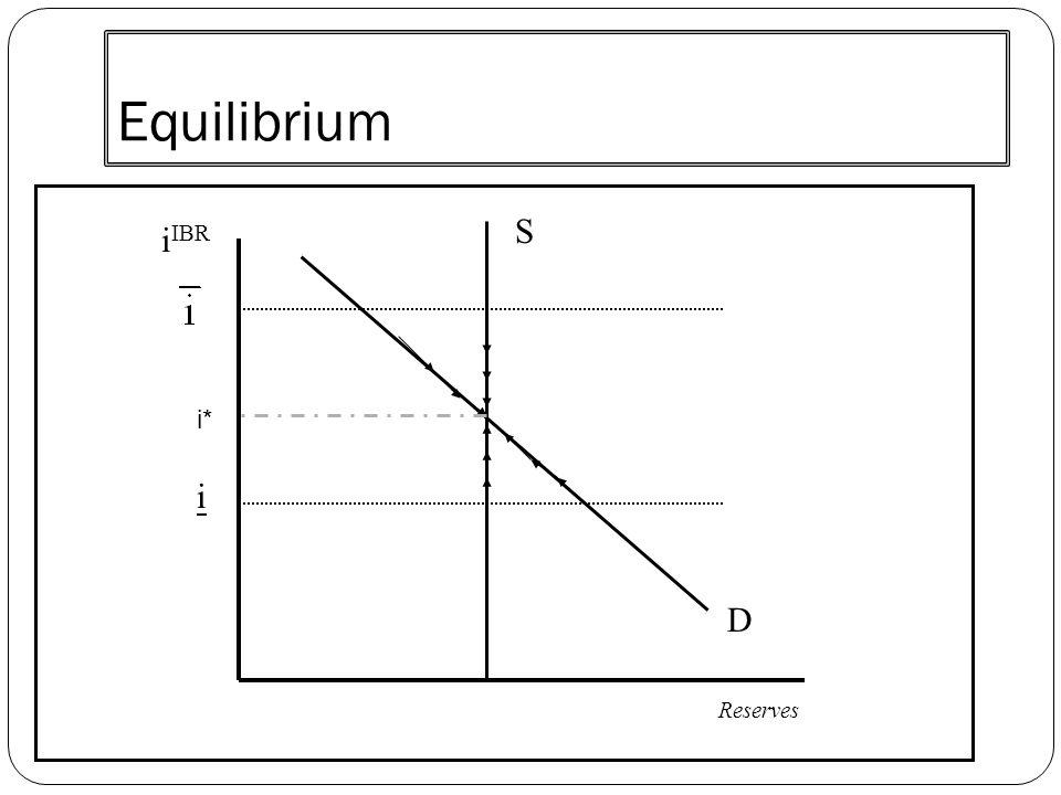 Equilibrium S D i IBR Reserves i i*