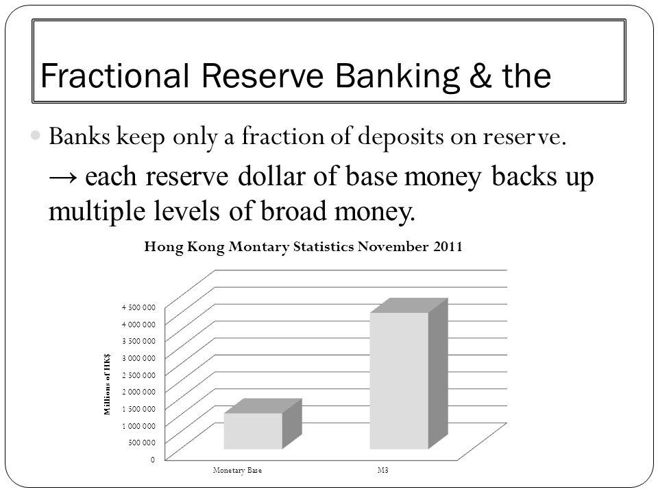 Fractional Reserve Banking & the Banks keep only a fraction of deposits on reserve. → each reserve dollar of base money backs up multiple levels of br