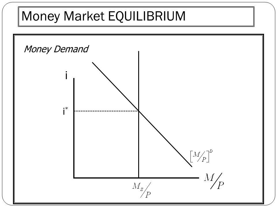 Money Market EQUILIBRIUM i Money Demand i*i*