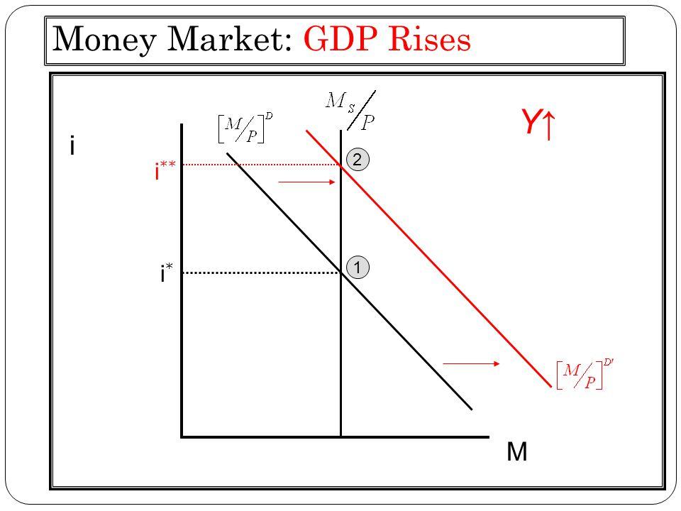 Money Market: GDP Rises i i*i* M i ** 1 2 Y↑Y↑