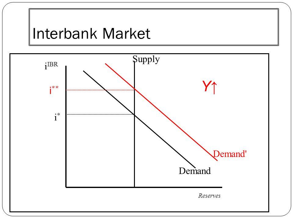 Interbank Market Supply Demand i IBR Reserves i*i* Demand' i ** Y↑Y↑