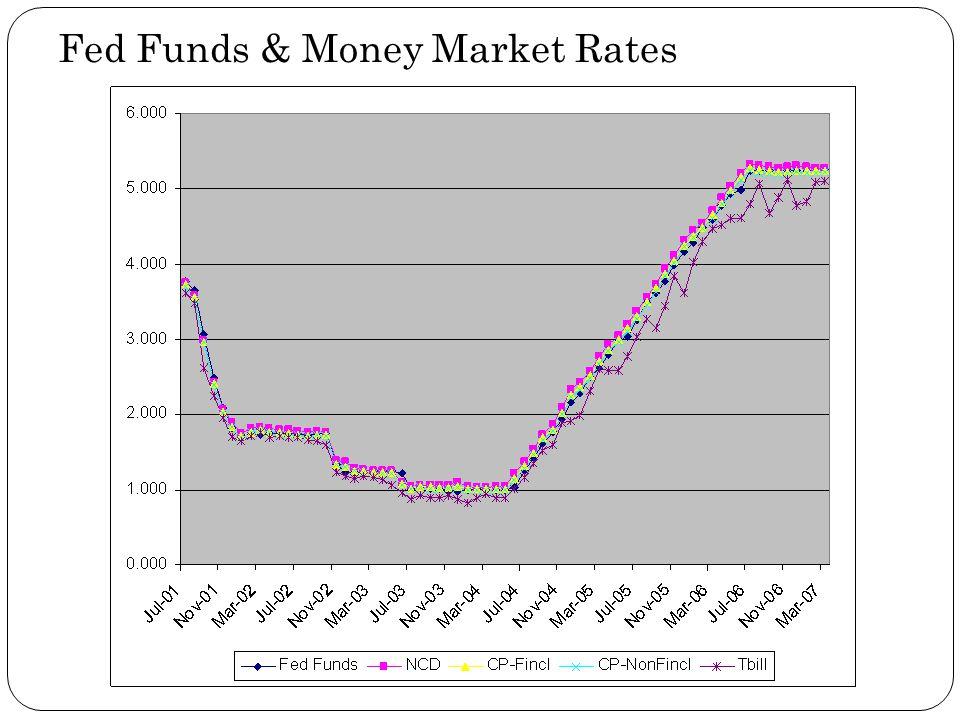 Fed Funds & Money Market Rates