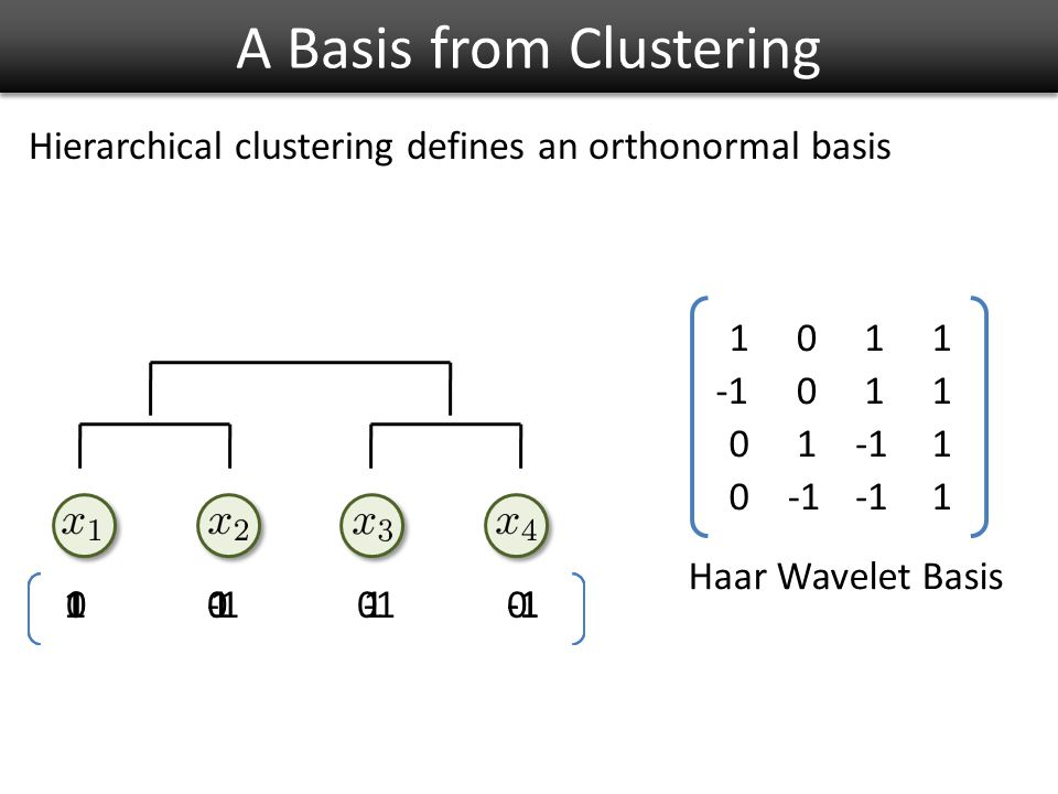 A Basis from Clustering 100 1 00 11 1 0 0 0 0 1 1 1 1 1 1 1 Hierarchical clustering defines an orthonormal basis Haar Wavelet Basis