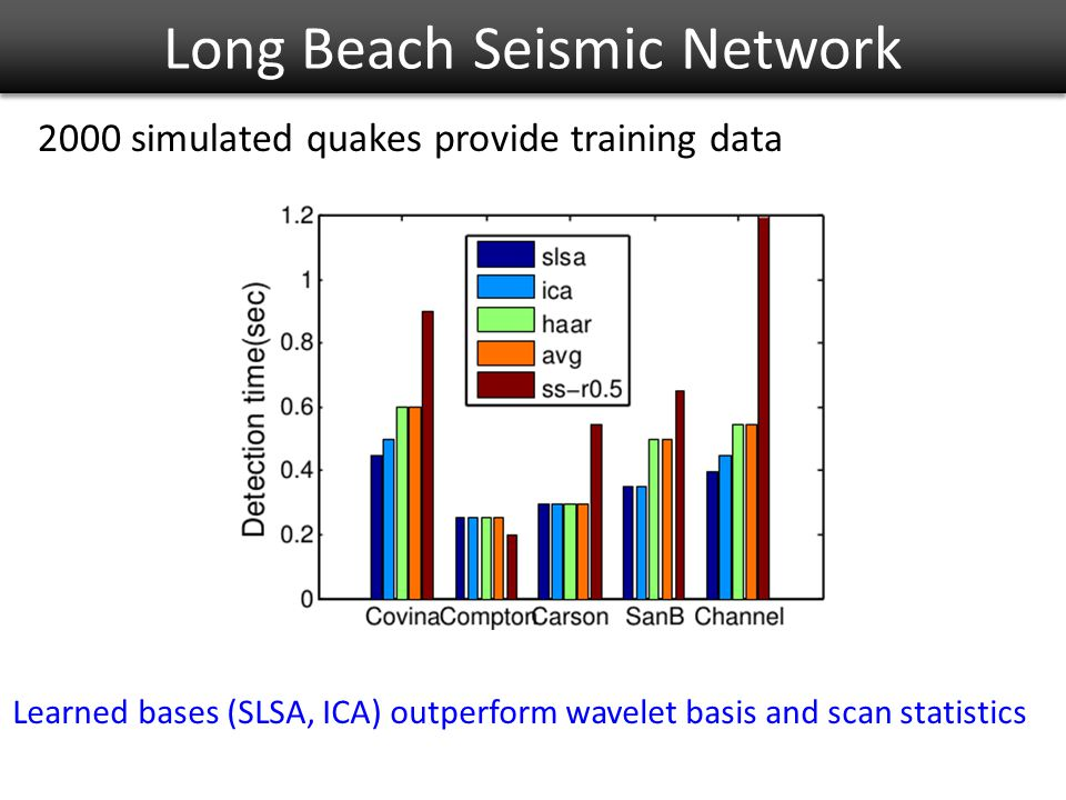 Long Beach Seismic Network 2000 simulated quakes provide training data Learned bases (SLSA, ICA) outperform wavelet basis and scan statistics