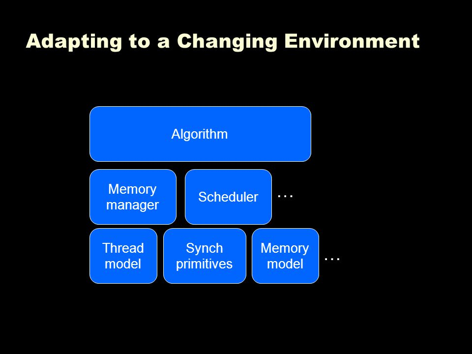 Adapting to a Changing Environment Algorithm Synch primitives Memory model Thread model Memory manager Scheduler … …