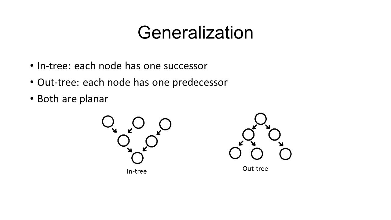 Generalization In-tree: each node has one successor Out-tree: each node has one predecessor Both are planar In-tree Out-tree