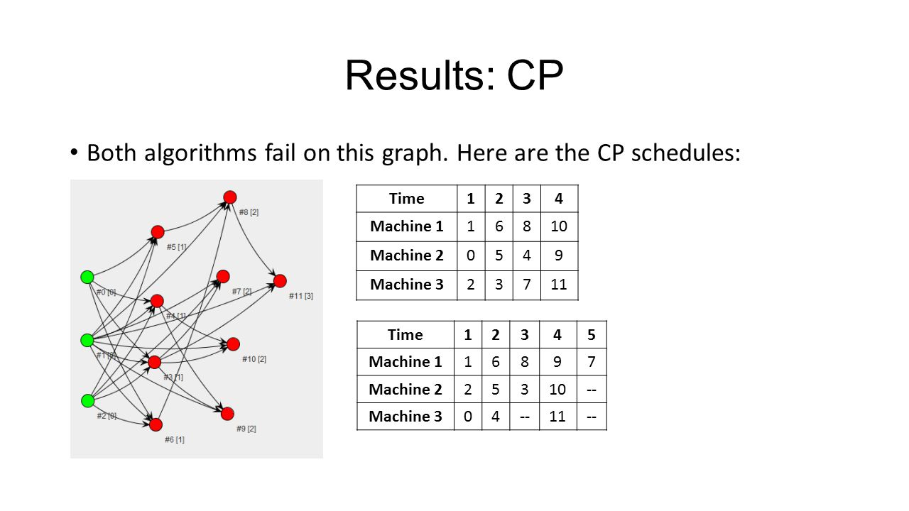 Results: CP Both algorithms fail on this graph.