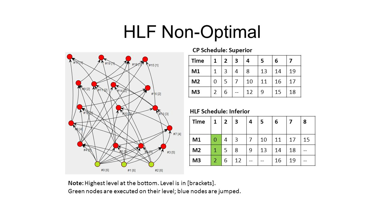 HLF Non-Optimal Time1234567 M11348131419 M205710111617 M326--1291518 Time12345678 M1043710111715 M21589131418-- M32612-- 1619-- Note: Highest level at the bottom.