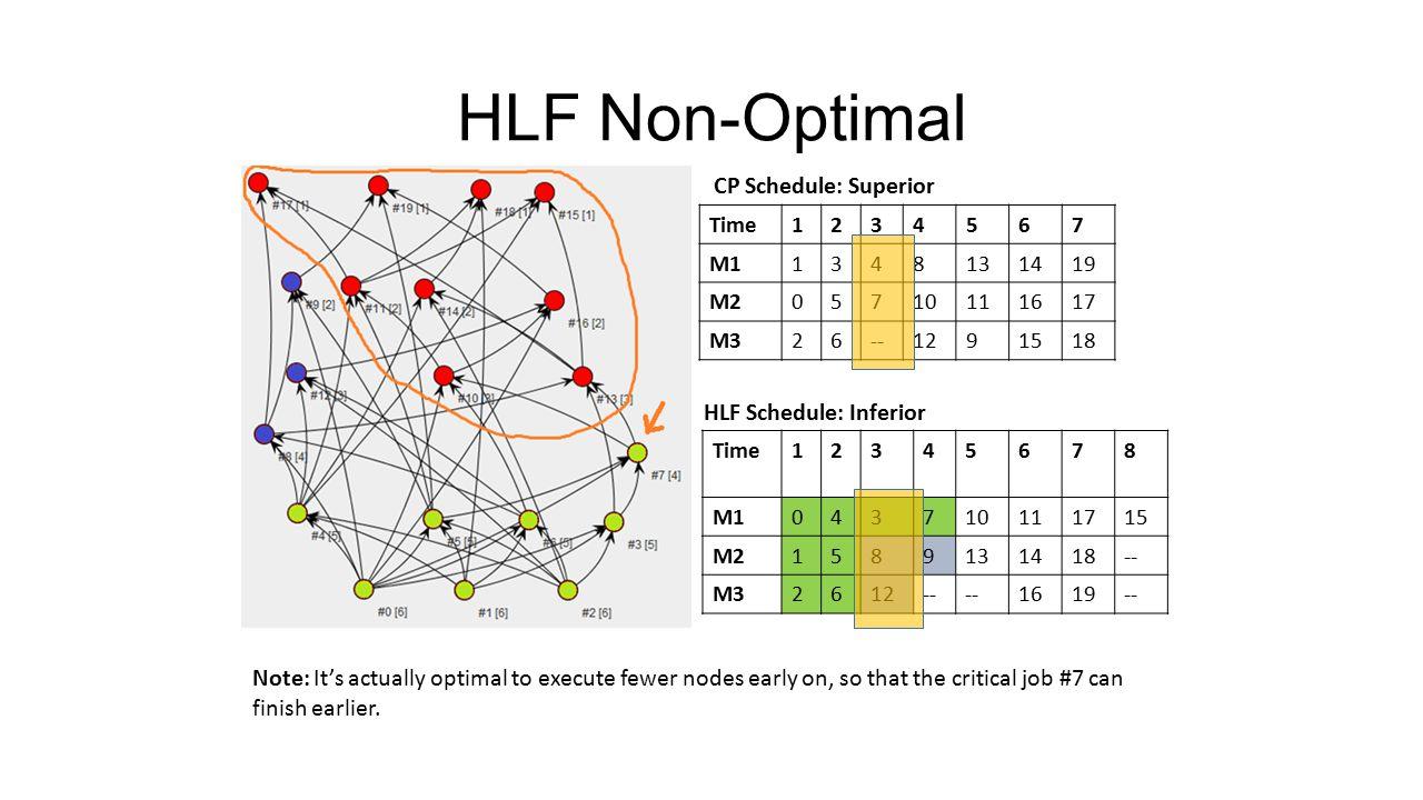 HLF Non-Optimal Time1234567 M11348131419 M205710111617 M326--1291518 Time12345678 M1043710111715 M21589131418-- M32612-- 1619-- Note: It's actually op