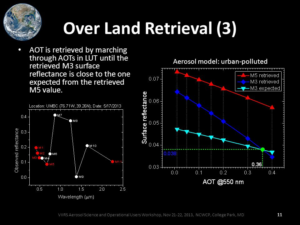 Over Land Retrieval (3) AOT is retrieved by marching through AOTs in LUT until the retrieved M3 surface reflectance is close to the one expected from the retrieved M5 value.