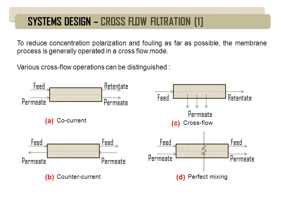 SYSTEMS DESIGN – CROSS FLOW FILTRATION [2] Co current flow Cross flowCounter current flow Perfect mixing flow The worst The best Two basic methods can be used in a single stage or a multi stage, are: Feed pump (a) Single pass system Feed pump Recirculation pump (b) Recirculation system