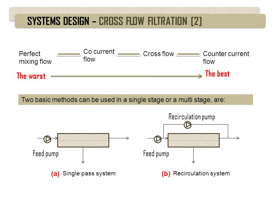 SYSTEMS DESIGN – HYBRID DEAD-END/CROSS FLOW SYSTEM [1] Dead-end system Cross flow system The high recovery, the feed is completely passing the membrane.