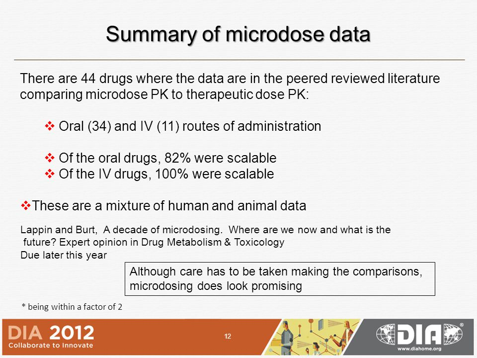 Summary of microdose data * being within a factor of 2 There are 44 drugs where the data are in the peered reviewed literature comparing microdose PK to therapeutic dose PK:  Oral (34) and IV (11) routes of administration  Of the oral drugs, 82% were scalable  Of the IV drugs, 100% were scalable  These are a mixture of human and animal data Although care has to be taken making the comparisons, microdosing does look promising 12 Lappin and Burt, A decade of microdosing.