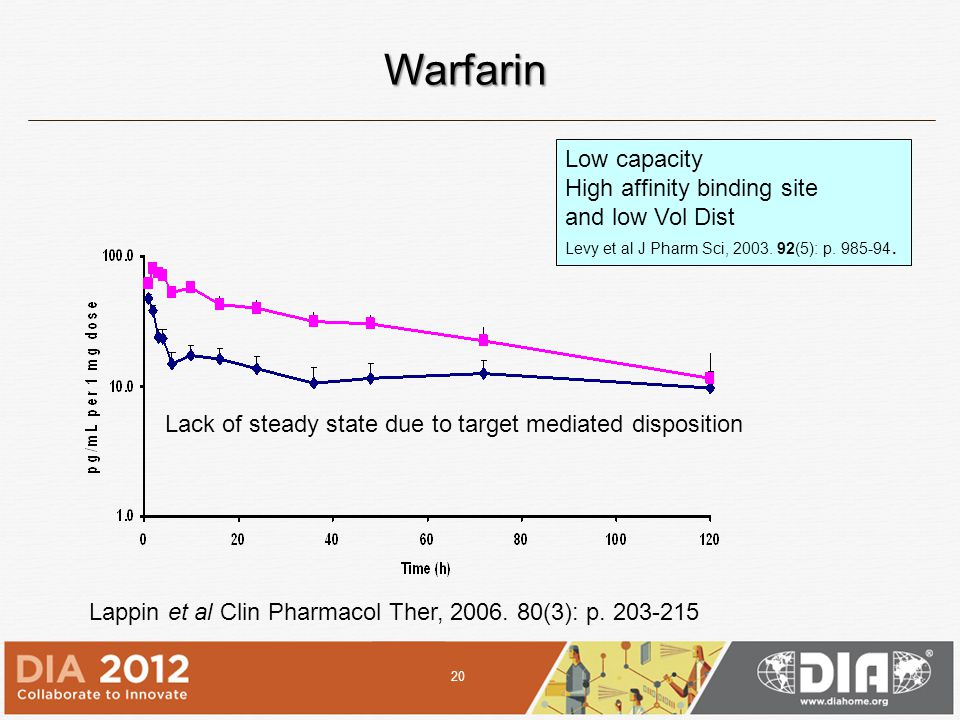 Warfarin Low capacity High affinity binding site and low Vol Dist Levy et al J Pharm Sci, 2003.