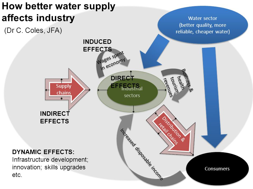 Supply chains Consumers Distribution & retail chains Water sector (better quality, more reliable, cheaper water) Water sector (better quality, more reliable, cheaper water) Increased disposable income Industrial sectors Wages spent in economy Business & health tourism revenues How better water supply affects industry (Dr C.