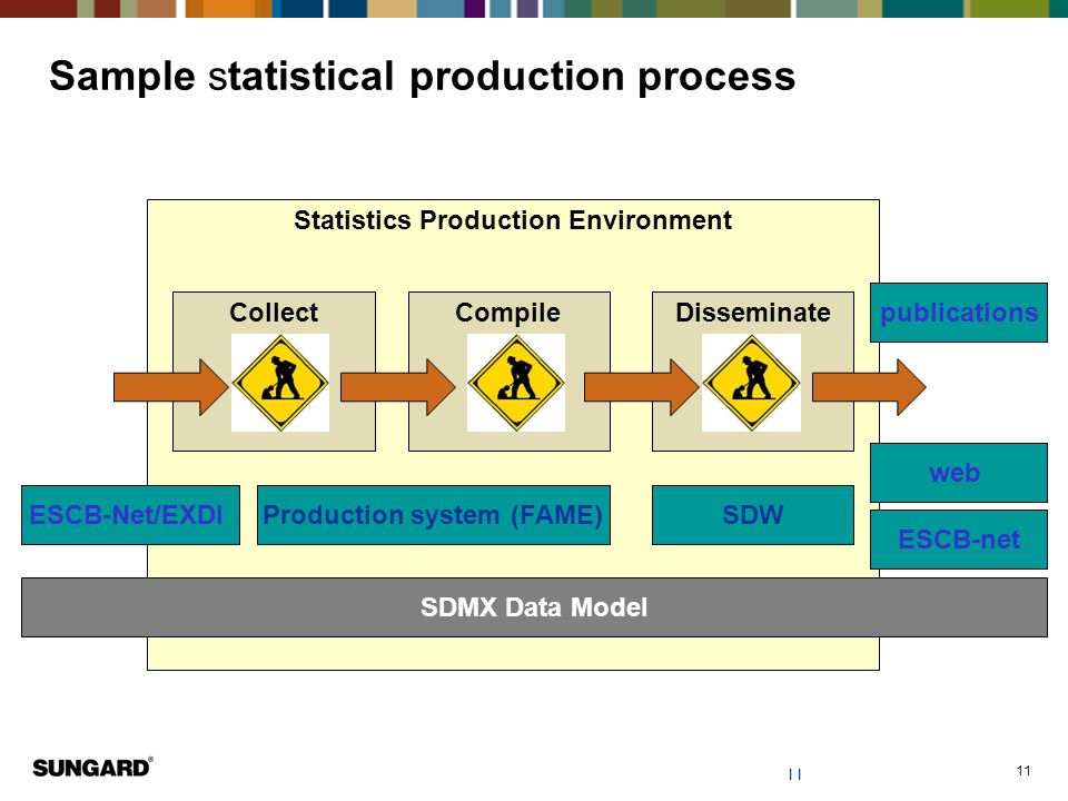 11 Sample statistical production process Statistics Production Environment CollectCompileDisseminate SDMX Data Model Production system (FAME)SDWESCB-Net/EXDI web ESCB-net publications