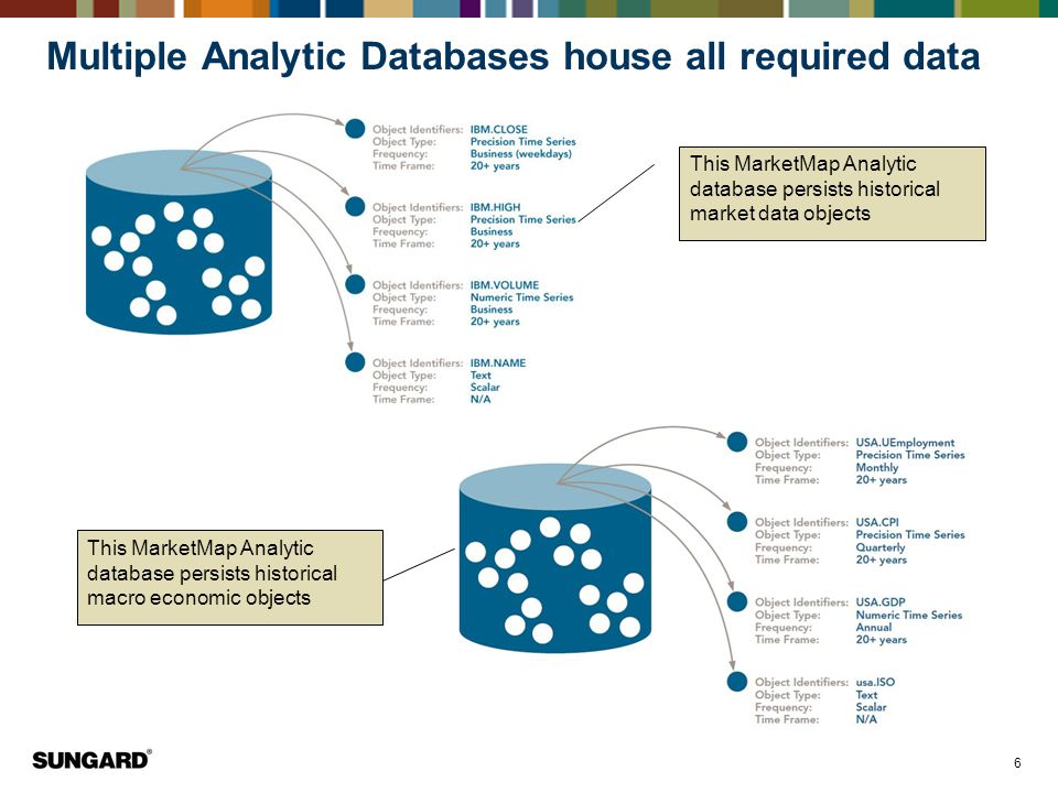 6 Multiple Analytic Databases house all required data This MarketMap Analytic database persists historical market data objects This MarketMap Analytic database persists historical macro economic objects