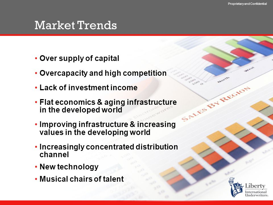 Proprietary and Confidential Market Trends Over supply of capital Overcapacity and high competition Lack of investment income Flat economics & aging infrastructure in the developed world Improving infrastructure & increasing values in the developing world Increasingly concentrated distribution channel New technology Musical chairs of talent
