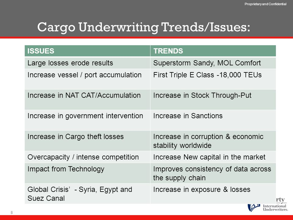 Proprietary and Confidential Cargo Underwriting Trends/Issues: ISSUESTRENDS Large losses erode resultsSuperstorm Sandy, MOL Comfort Increase vessel / port accumulationFirst Triple E Class -18,000 TEUs Increase in NAT CAT/AccumulationIncrease in Stock Through-Put Increase in government interventionIncrease in Sanctions Increase in Cargo theft lossesIncrease in corruption & economic stability worldwide Overcapacity / intense competitionIncrease New capital in the market Impact from TechnologyImproves consistency of data across the supply chain Global Crisis' - Syria, Egypt and Suez Canal Increase in exposure & losses 8