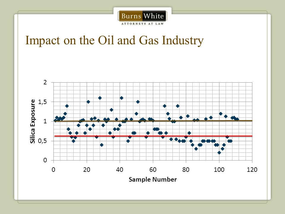 Impact on the Oil and Gas Industry