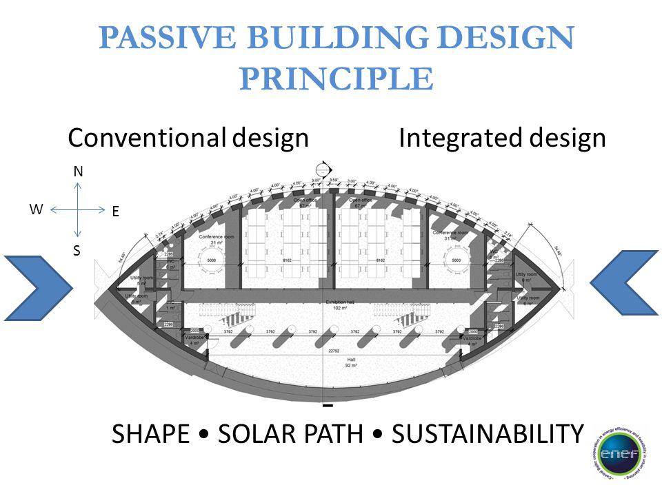 PASSIVE BUILDING DESIGN PRINCIPLE Conventional design Integrated design SHAPE SOLAR PATH SUSTAINABILITY N S E W