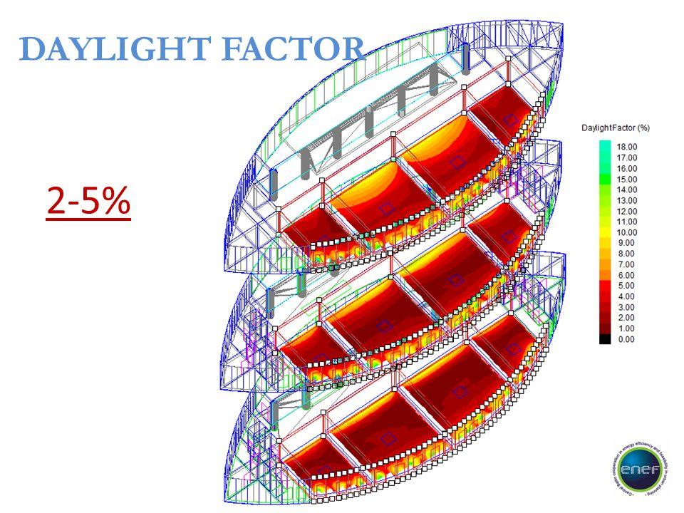 DAYLIGHT FACTOR 2-5%