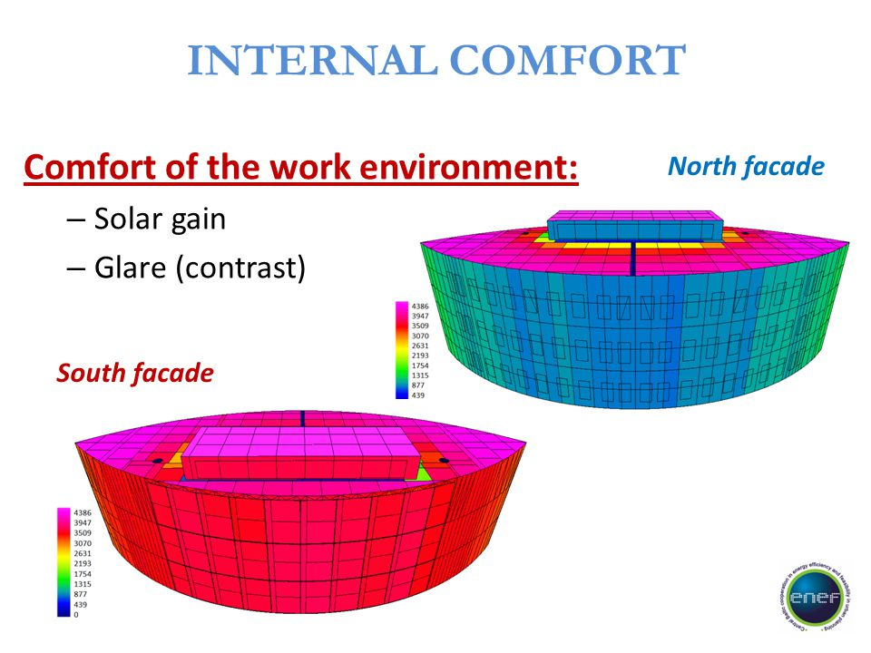 INTERNAL COMFORT Comfort of the work environment: – Solar gain – Glare (contrast) South facade North facade