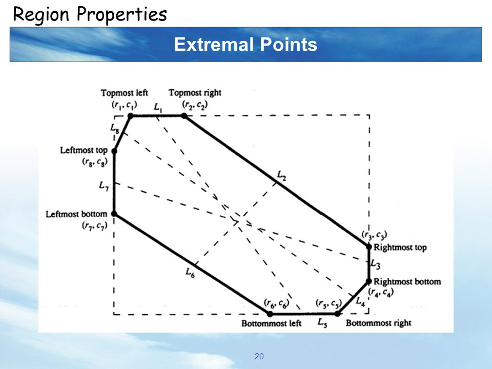 Extremal Points 20 Region Properties