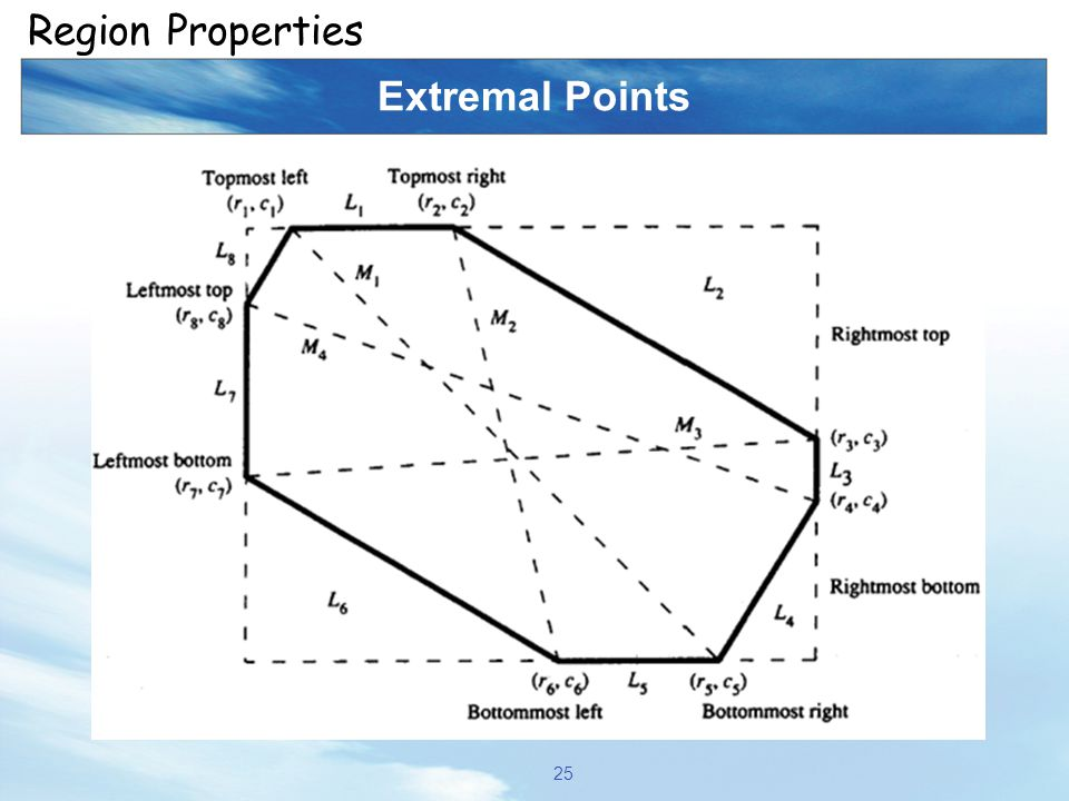 Extremal Points 25 Region Properties