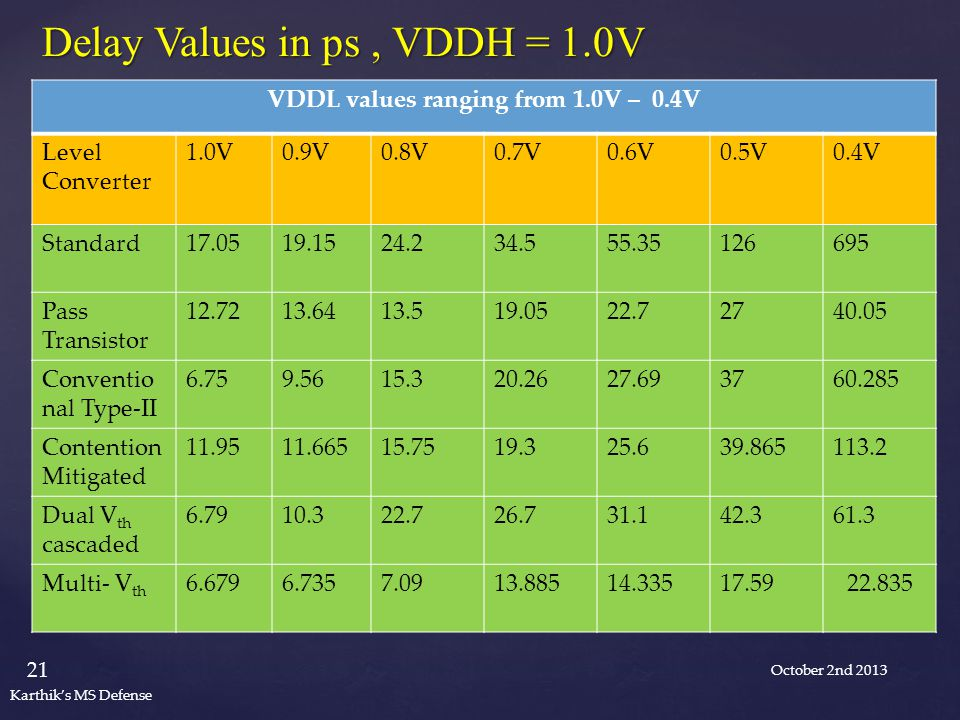 VDDL values ranging from 1.0V – 0.4V Level Converter 1.0V0.9V0.8V0.7V0.6V0.5V0.4V Standard17.0519.1524.234.555.35126695 Pass Transistor 12.7213.6413.519.0522.72740.05 Conventio nal Type-II 6.759.5615.320.2627.693760.285 Contention Mitigated 11.9511.66515.7519.325.639.865113.2 Dual V th cascaded 6.7910.322.726.731.142.361.3 Multi- V th 6.6796.7357.0913.88514.33517.5922.835 Delay Values in ps, VDDH = 1.0V October 2nd 2013 21 Karthik's MS Defense
