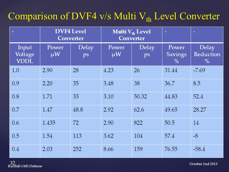 -DVF4 Level Converter Multi V th Level Converter -- Input Voltage VDDL Power µW Delay ps Power µW Delay ps Power Savings % Delay Reduction % 1.02.90284.232631.44-7.69 0.92.20353.483836.78.5 0.81.71333.1050.3244.8352.4 0.71.4748.82.9262.649.6528.27 0.61.435722.9082250.514 0.51.541133.6210457.4-8 0.42.032528.6615976.55-58.4 Comparison of DVF4 v/s Multi V th Level Converter October 2nd 2013 32 Karthik's MS Defense